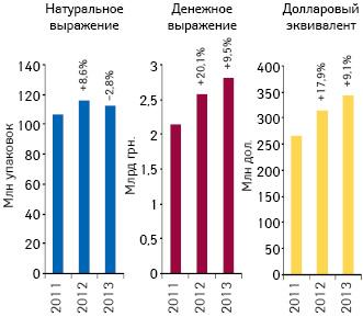 Объем аптечных продаж лекарственных средств вденежном инатуральном выражении, а также вдолларовом эквиваленте (покурсу Reuters) поитогам октября 2011–2013 гг. суказанием темпов прироста/убыли посравнению саналогичным периодом предыдущего года