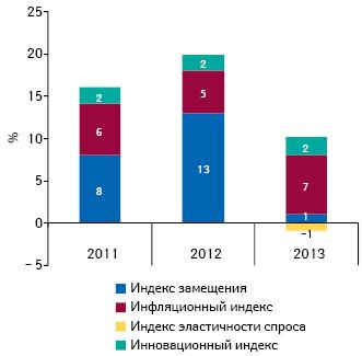Индикаторы изменения объема аптечных продаж лекарственных средств вденежном выражении поитогам октября 2011–2013 гг. посравнению саналогичным периодом предыдущего года