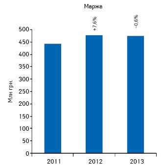 Динамика аптечной маржи от реализации лекарственных средств поитогам октября 2011–2013 гг.