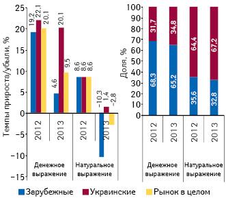 Структура аптечных продаж лекарственных средств украинского изарубежного производства вденежном инатуральном выражении, а также темпы прироста/убыли их реализации поитогам октября 2012–2013 гг. посравнению саналогичным периодом предыдущего года
