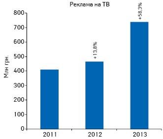 Динамика инвестиций врекламу лекарственных средств наТВ поитогам октября 2011–2013гг. суказанием темпов прироста/убыли посравнению саналогичным периодом предыдущего года