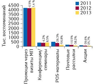 Динамика воспоминаний специалистов здравоохранения о различных видах промоции поитогам 9 мес 2011–2013 гг. суказанием темпов их прироста/убыли посравнению саналогичным периодом предыдущего года