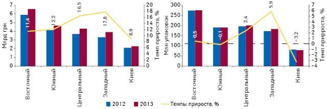 Объем продаж лекарственных средств вденежном инатуральном выражении врегионах Украины суказанием темпов прироста поитогам 9 мес 2013 г. посравнению саналогичным периодом предыдущего года