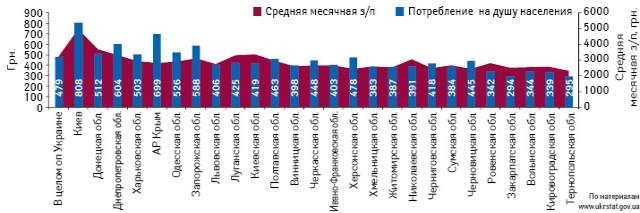 Объем аптечных продаж лекарственных средств надушу населения поитогам 9 мес 2013 г. иуровень средней месячной заработной платы врегионах Украины за январь–август 2013 г.