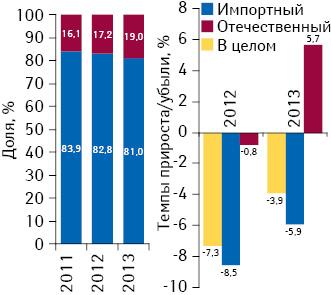 Удельный вес количества воспоминаний специалистов здравоохранения о различных видах промоции поитогам 9 мес 2011–2013 гг., а также темпы их прироста/убыли посравнению саналогичным периодом предыдущего года