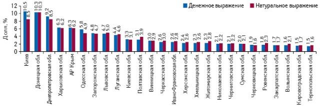 Удельный вес регионов Украины вобщем объеме аптечных продаж лекарственных средств вденежном инатуральном выражении поитогам 9 мес 2013 г.
