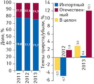 Удельный вес количества воспоминаний специалистов здравоохранения о назначениях поитогам 9 мес 2011–2013 гг., а также темпы их прироста/убыли посравнению саналогичным периодом предыдущего года