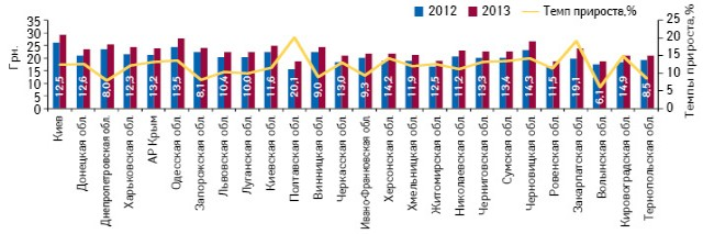 Средневзвешенная стоимость 1 упаковки лекарственных средств врегионах Украины поитогам 9 мес 2012–2013 гг., а также темпы ее прироста посравнению спредыдущим годом
