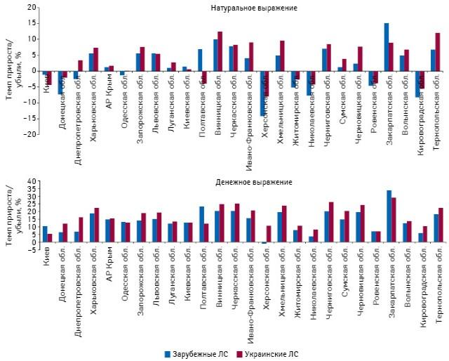 Темпы прироста объема аптечных продаж лекарственных средств отечественного изарубежного производства (постране владельца лицензии) врегионах Украины вденежном инатуральном выражении поитогам 9 мес 2013 г. посравнению саналогичным периодом предыдущего года