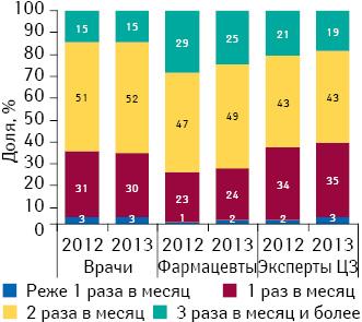 Удельный вес количества воспоминаний специалистов здравоохранения о промоциях МП вразрезе частоты посещений поитогам 9 мес 2012–2013 гг.