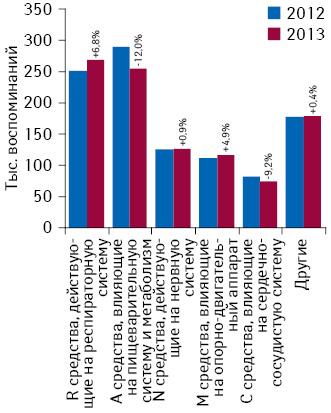 Топ-5 групп лекарственных средств АТС-классификации 1-го уровня поколичеству воспоминаний фармацевтов о промоции МП поитогам 9 мес 2012–2013 гг., а также темпы прироста/убыли посравнению саналогичным периодом предыдущего года