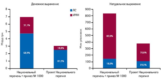Объем продаж лекарственных средств иИМН, включенных вНациональный перечень ипроект Национального перечня, вденежном инатуральном выражении поитогам января–сентября 2013 г. суказанием доли каждой категории вобщем объеме продаж