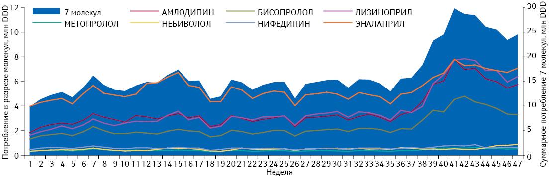 Понедельная динамика общего объема потребления (вDDD) монопрепаратов, включенных вПилотный проект, вабсолютных величинах за период с1-й по47-ю неделю 2013 г. суказанием потребления вразрезе отдельных молекул