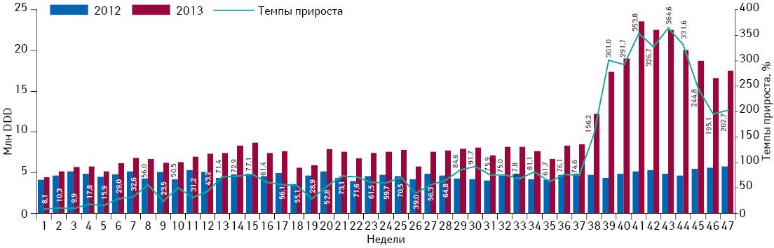 Понедельная динамика объема потребления (вDDD) монопрепаратов, включенных вПилотный проект иподпадающих подвозмещение (I иII группы), вабсолютных величинах за период с1-й по47-ю неделю 2012 и2013 г. суказанием темпов прироста потребления в2013 г. относительно 2012 г.