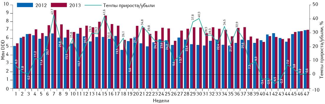 Понедельная динамика объема потребления (вDDD) монопрепаратов, включенных вПилотный проект, но не подпадающих подвозмещение (III группа), вабсолютных величинах за период с1-й по47-ю неделю 2012 и2013 г. суказанием темпов прироста/убыли потребления в2013 г. относительно 2012 г.