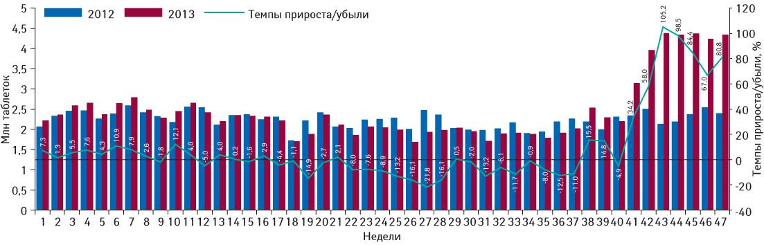 Понедельная динамика объема потребления (втаблетках) комбинированных препаратов, включенных вПилотный проект иподпадающих подвозмещение (I иII группы), вабсолютных величинах за период с1-й по47-ю неделю 2012 и2013 г. суказанием темпов прироста/убыли потребления в2013 г. относительно 2012 г.