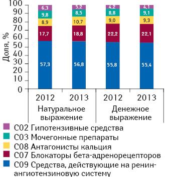 Структура аптечных продаж препаратов для лечения артериальной гипертензии вразрезе АТС- классификации 2-го уровня вденежном инатуральном выражении поитогам января–октября 2012–2013 гг.