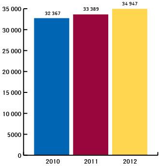 Чистый объем продаж Группы Санофи (млн евро) посостоянию на31 декабря 2012 г.