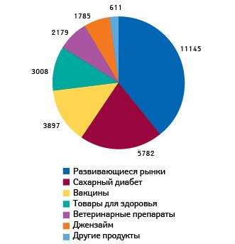 Платформы роста Группы Санофи суказанием общего объема продаж (млн евро)