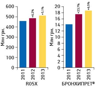 Объем аптечных продаж БРОНХИПРЕТА ипрепаратов группы R05X вденежном выражении за 11 мес