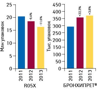 Объем аптечных продаж БРОНХИПРЕТА ипрепаратов группы R05X внатуральном выражении за 11 мес