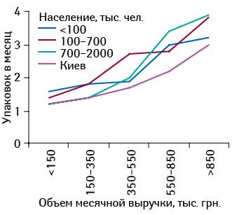 Среднее количество проданных упаковок препарата БРОНХИПРЕТ® вторговых точках, сгруппированных пообъему выручки, сучетом категорий населенных пунктов вноябре 2013 г.