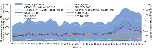 Понедельная динамика общего объема потребления (вупаковках) препаратов, включенных вПилотный проект, вабсолютных величинах за период с1-й по48-ю неделю 2013 г. суказанием потребления вразрезе отдельных международных непатентованных наименований (МНН) ификсированных комбинаций