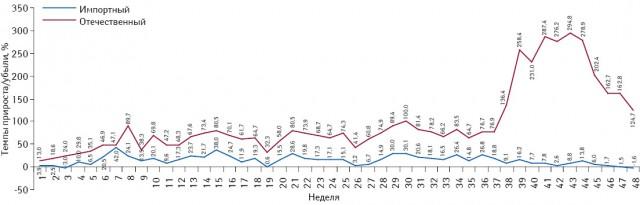 Темпы прироста/убыли объема потребления монопрепаратов, включенных вПилотный проект, вразрезе зарубежного иукраинского производства (повладельцу лицензии) внатуральном выражении (упаковки) за период с1-й по48-ю неделю 2013 г. посравнению саналогичным периодом 2012 г.