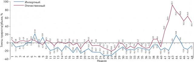 Темпы прироста/убыли объема потребления комбинированных препаратов, включенных вПилотный проект, вразрезе зарубежного иукраинского производства (повладельцу лицензии) внатуральном выражении (упаковки) за период с1-й по48-ю неделю 2013 г. посравнению саналогичным периодом 2012 г.