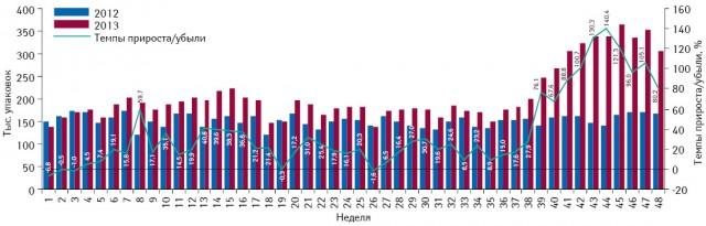 Понедельная динамика объема потребления (вупаковках) монопрепаратов, включенных вПилотный проект иподпадающих подвозмещение (II группа), вабсолютных величинах за период с1-й по48-ю неделю 2012 и2013 г. суказанием темпов прироста потребления в2013 г. относительно 2012 г.