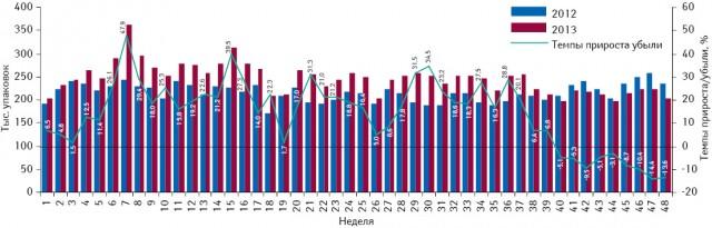 Понедельная динамика объема потребления (вупаковках) монопрепаратов, включенных вПилотный проект, но не подпадающих подвозмещение (III группа), вабсолютных величинах за период с1-й по48-ю неделю 2012 и2013 г. суказанием темпов прироста потребления в2013 г. относительно 2012 г.