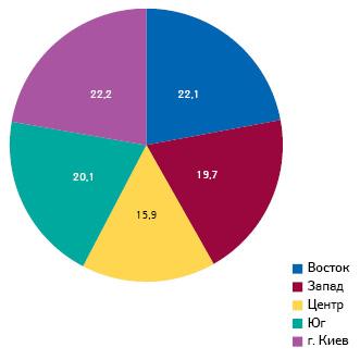 Структура аптечных продаж итендерных закупок врегиональном разрезе вденежном выражении поитогам 2012 г.