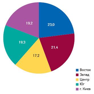 Структура аптечных продаж итендерных закупок врегиональном разрезе внатуральном выражении (МЕ) поитогам 2012 г.