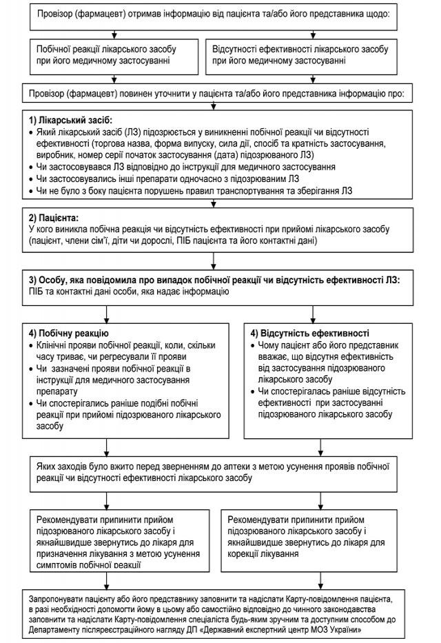 Наказ МОЗ України від 11.10.2013 р. № 875