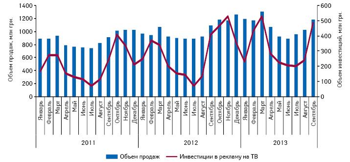 Динамика инвестиций врекламу лекарственных средств наТВ иобъем аптечных продаж безрецептурных препаратов поитогам января 2011 – сентября 2013 г.