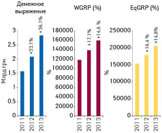 Динамика объема инвестиций фармкомпаний врекламу лекарственных средств наТВ, уровня контакта саудиторией (EqGRP) ирейтингов (WGRP) поитогам 9 мес 2011–2013 гг. суказанием их темпов прироста посравнению саналогичным периодом предыдущего года