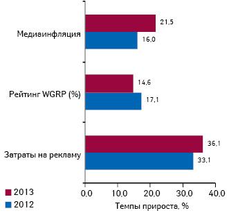 Прирост/убыль затрат наТВ-рекламу лекарственных средств ирейтингов (WGRP), а также уровень медиаинфляции наТВ поитогам 9 мес 2012–2013 гг.