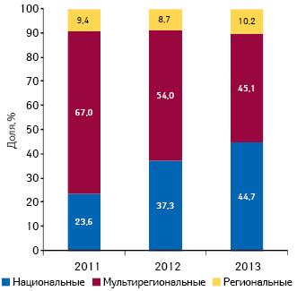 Удельный вес инвестиций фармкомпаний врекламу лекарственных средств наТВ вразрезе типов каналов поитогам 9 мес 2011–2013 гг.