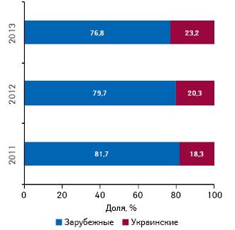 Удельный вес инвестиций вТВ-рекламу лекарственных средств зарубежного иукраинского производства поитогам 9 мес 2011–2013 гг.