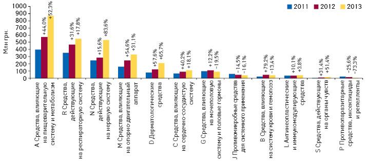 Динамика инвестиций врекламу лекарственных средств наТВ поитогам 9 мес 2011–2013 г. вразрезе групп АТС-классификации 1-го уровня, суказанием темпов прироста посравнению саналогичным периодом предыдущего года
