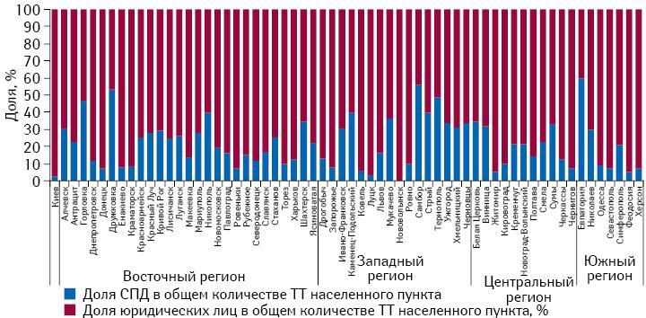 Структура торговых точек различных форм собственности вразрезе населенных пунктов посостоянию на31.12.2013 г.