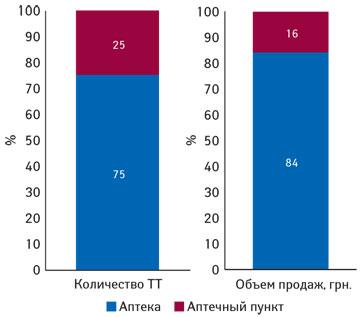 Удельный вес различных типов торговых точек вобщем их количестве посостоянию на01.11.2013 г. иобъем розничной реализации вденежном выражении поитогам 9 мес 2013 г.