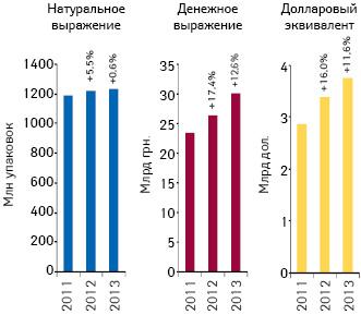 Объем аптечных продаж лекарственных средств вденежном инатуральном выражении, атакже вдолларовом эквиваленте (покурсу Reuters) поитогам 2011–2013гг. суказанием темпов прироста/убыли посравнению саналогичным периодом предыдущего года