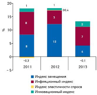 Индикаторы изменения объема аптечных продаж лекарственных средств вденежном выражении поитогам 2011–2013гг. посравнению саналогичным периодом предыдущего года