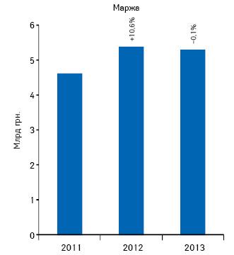 Динамика аптечной маржи отреализации лекарственных средств поитогам 2011–2013гг.