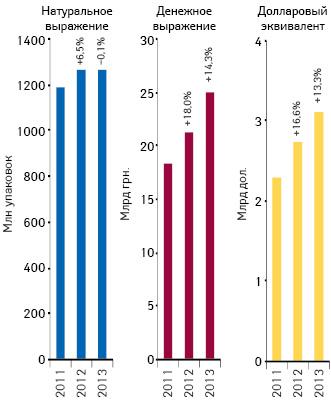 Объем поставок лекарственных средств ваптечные учреждения вденежном инатуральном выражении, атакже вдолларовом эквиваленте (покурсу Reuters) поитогам 2011–2013гг. суказанием темпов прироста/убыли посравнению саналогичным периодом предыдущего года