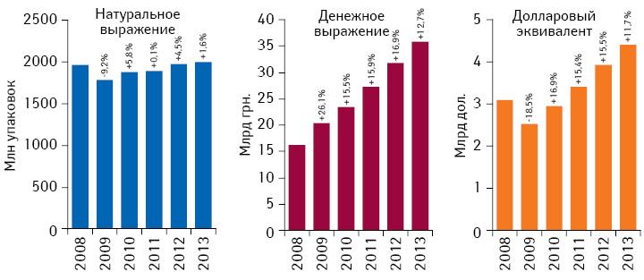 Объем розничной реализации товаров «аптечной корзины» вденежном инатуральном выражении, а также вдолларовом эквиваленте (покурсу Reuters) поитогам 2008–2013 гг. суказанием темпов прироста/убыли посравнению саналогичным периодом предыдущего года