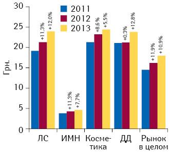 Динамика средневзвешенной стоимости 1 упаковки различных категорий товаров «аптечной корзины» поитогам 2011–2013 гг. суказанием темпов прироста посравнению саналогичным периодом предыдущего года