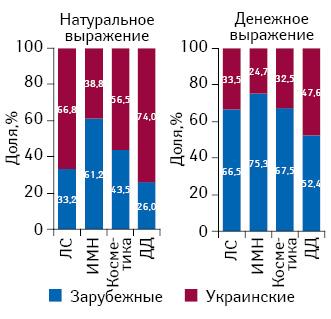 Структура розничных продаж различных категорий товаров «аптечной корзины» вразрезе зарубежного иукраинского производства вденежном инатуральном выражении поитогам 2013 г.