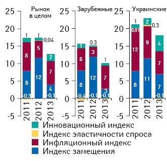 Индикаторы изменения объема аптечных продаж лекарственных средств украинского изарубежного производства вденежном выражении поитогам 2011–2013 гг. посравнению саналогичным периодом предыдущего года